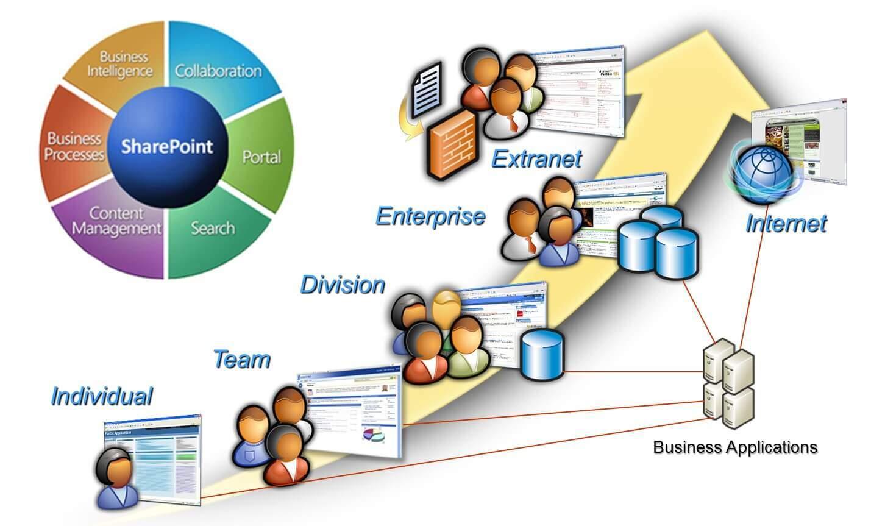 MicrosoftSharepoint