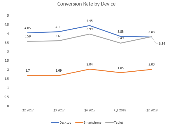 Mobile App Conversion Rates